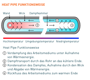 Heatpipe Funktion