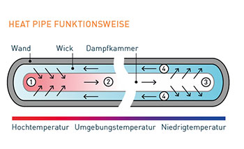Heatpipes Funktion